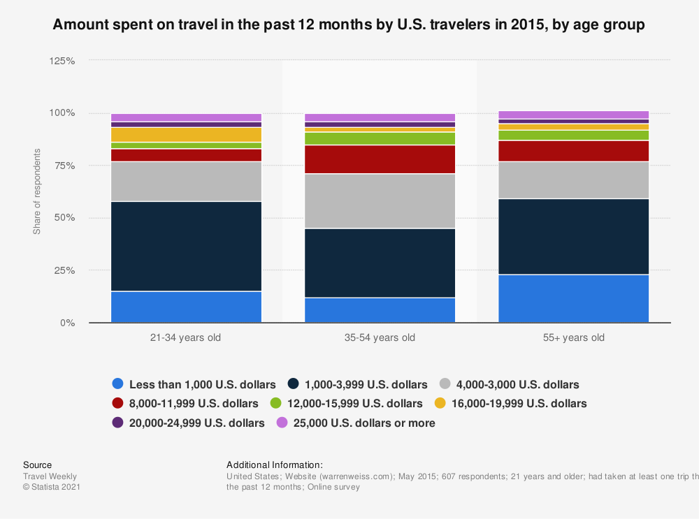 Statistic: Amount spent on travel in the past 12 months by U.S. travelers in 2015, by age group | Statista