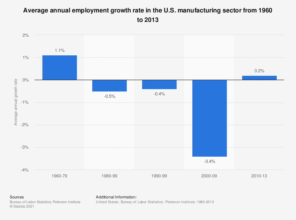 Statistic: Average annual employment growth rate in the U.S. manufacturing sector from 1960 to 2013 | Statista