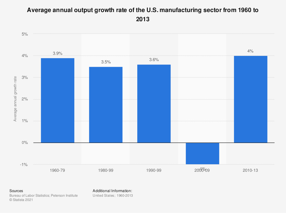 Statistic: Average annual output growth rate of the U.S. manufacturing sector from 1960 to 2013 | Statista