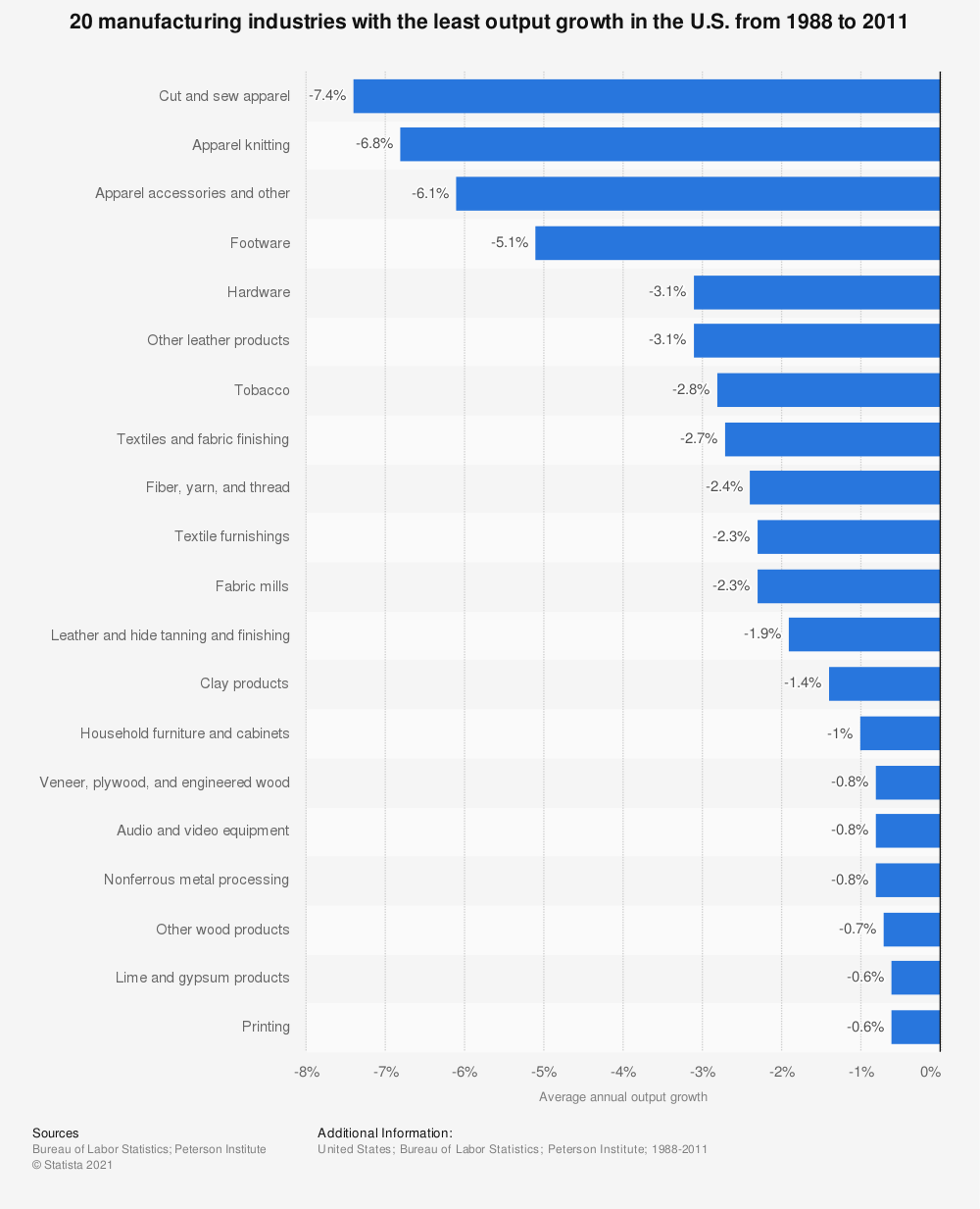 Statistic: 20 manufacturing industries with the least output growth in the U.S. from 1988 to 2011 | Statista