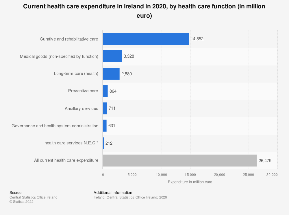 Statistic: Current health care expenditure in Ireland in 2017, by health care function (in billion euro) | Statista