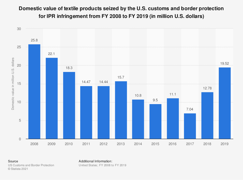 Statistic: Domestic value of textile products seized by the U.S. customs and border protection for IPR infringement from FY 2008 to FY 2019 (in million U.S. dollars) | Statista
