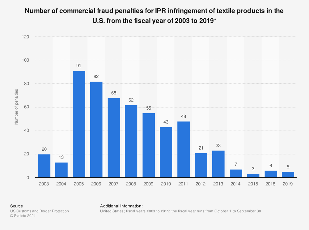 Statistic: Number of commercial fraud penalties for IPR infringement of textile products in the U.S. from the fiscal year of 2003 to 2019* | Statista