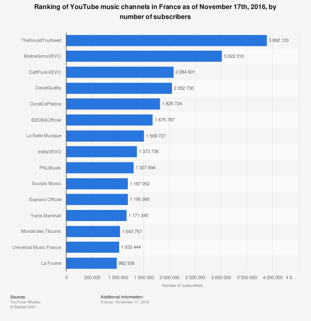 Statistic: Ranking of YouTube music channels in France as of November 17th, 2016, by number of subscribers | Statista