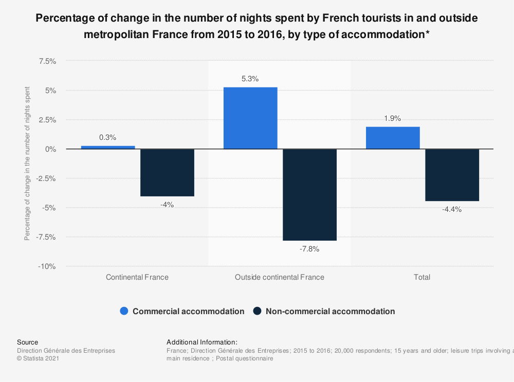 Statistic: Percentage of change in the number of nights spent by French tourists in and outside metropolitan France from 2013 to 2014, by type of accommodation* | Statista