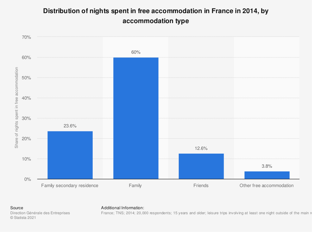 Statistic: Distribution of nights spent in free accommodation in France in 2014, by accommodation type | Statista