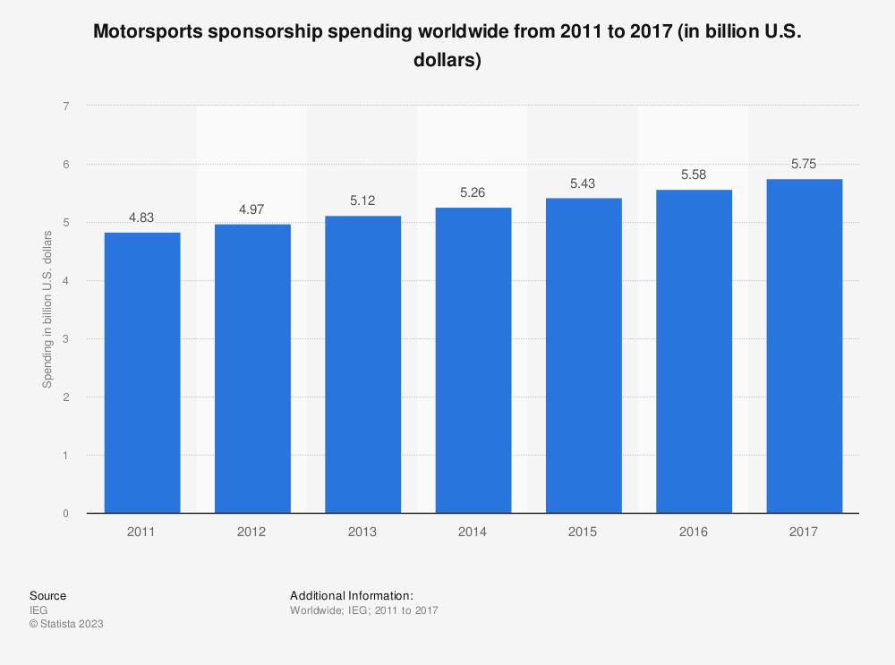 Statistic: Motorsports sponsorship spending worldwide from 2011 to 2017 (in billion U.S. dollars)   Statista
