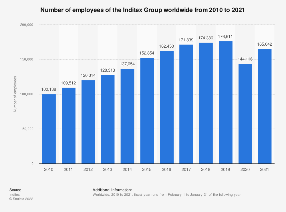 Statistic: Number of employees of the Inditex Group worldwide from 2010 to 2019 | Statista