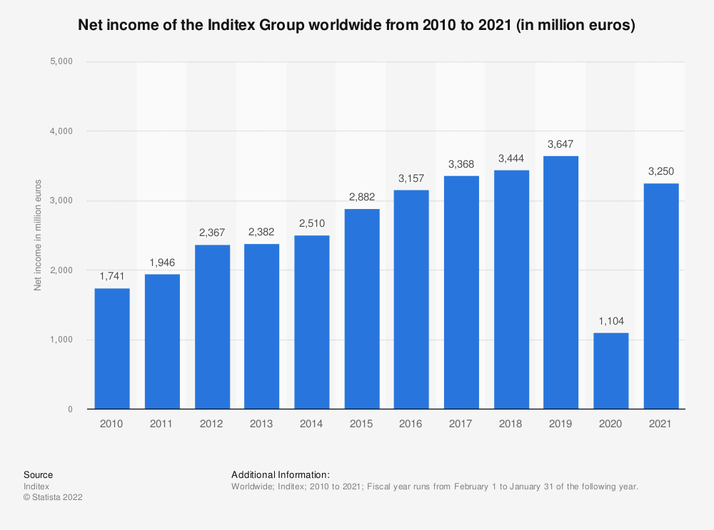 Statistic: Net income of the Inditex Group worldwide from 2010 to 2019 (in million euros) | Statista