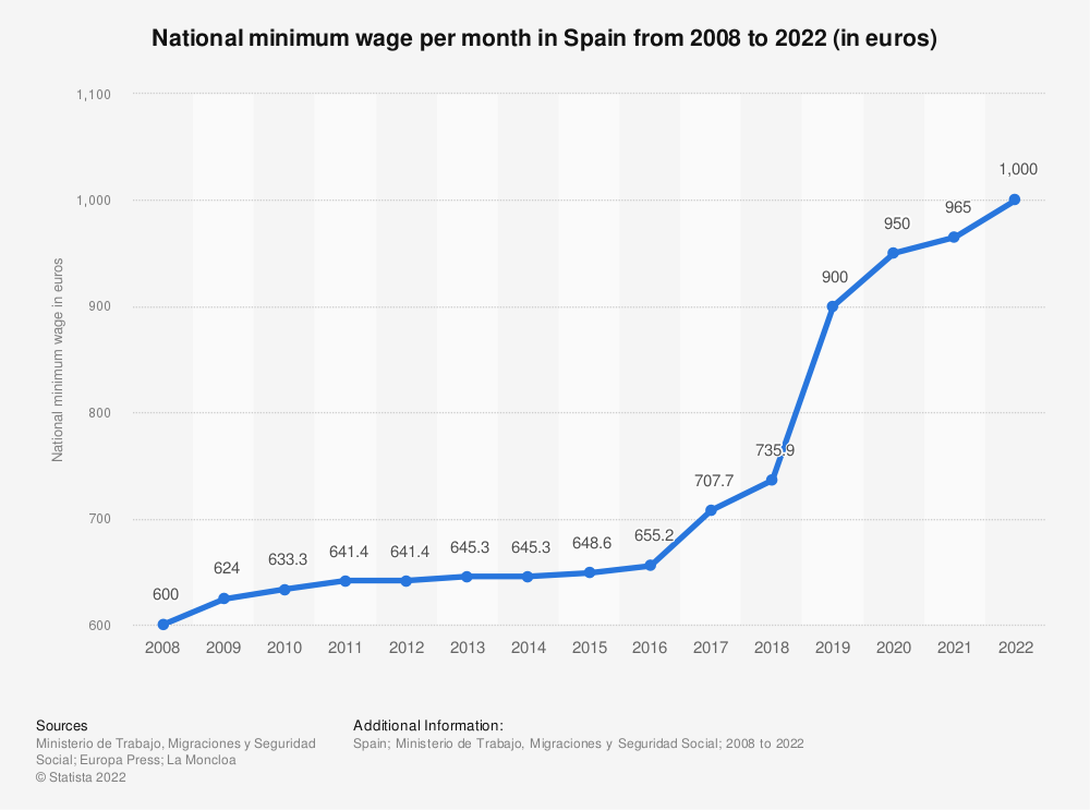 Statistic: National minimum wage per month in Spain from 2008 to 2020 (in euros) | Statista