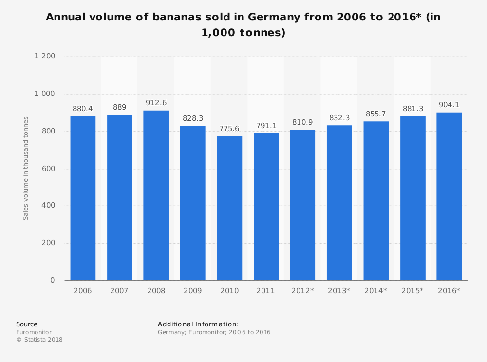 Statistic: Annual volume of bananas sold in Germany from 2006 to 2016* (in 1,000 tonnes) | Statista