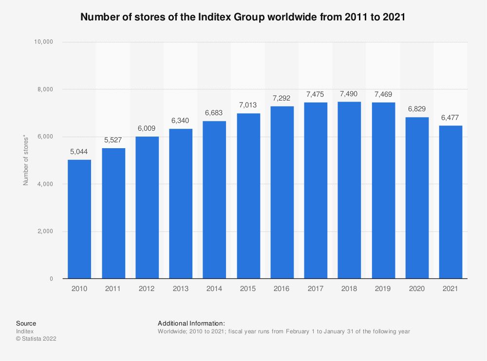 Statistic: Number of stores of the Inditex Group worldwide from 2011 to 2020* | Statista