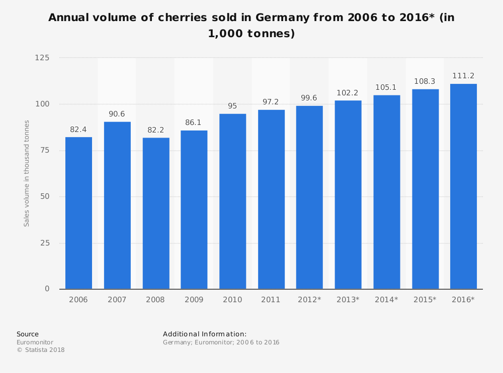 Statistic: Annual volume of cherries sold in Germany from 2006 to 2016* (in 1,000 tonnes) | Statista