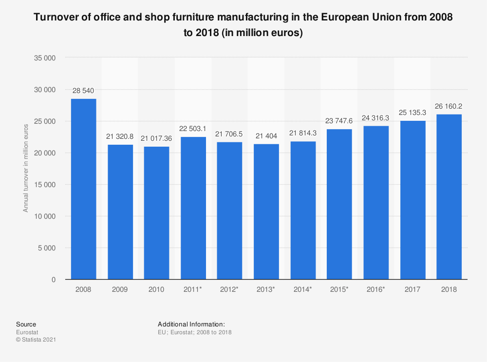 Statistic: Turnover of office and shop furniture manufacturing in the European Union from 2008 to 2018 (in million euros) | Statista