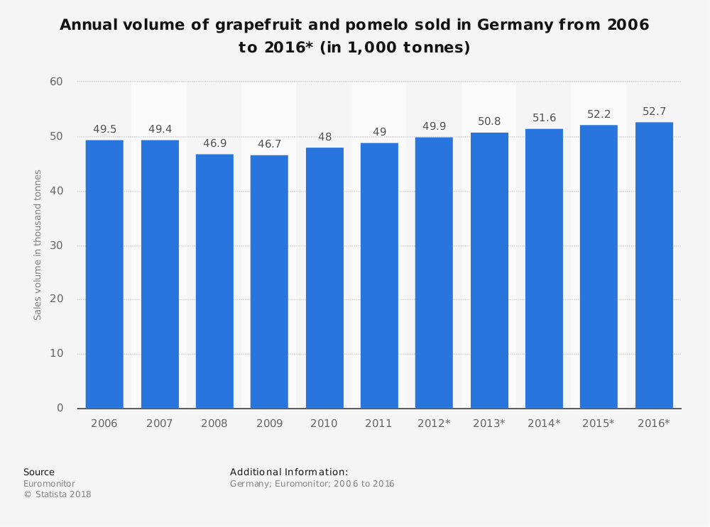 Statistic: Annual volume of grapefruit and pomelo sold in Germany from 2006 to 2016* (in 1,000 tonnes) | Statista