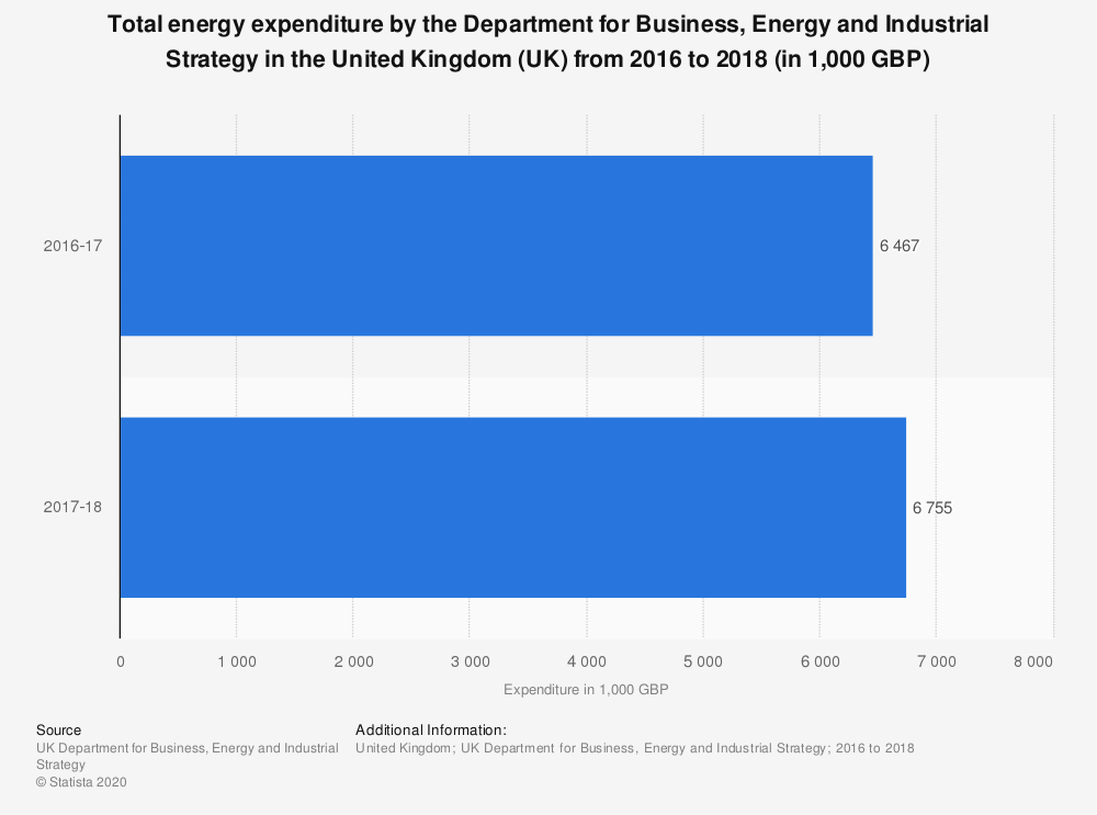 Statistic: Total energy expenditure by the Department for Business, Energy and Industrial Strategy in the United Kingdom (UK) from 2016 to 2018 (in 1,000 GBP) | Statista