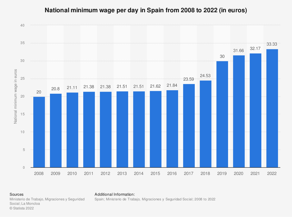 Statistic: National minimum wage per day in Spain from 2008 to 2018 (in euros) | Statista
