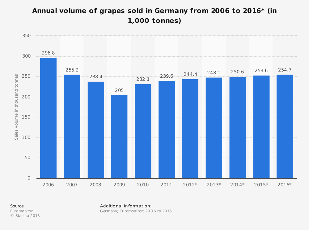 Statistic: Annual volume of grapes sold in Germany from 2006 to 2016* (in 1,000 tonnes) | Statista
