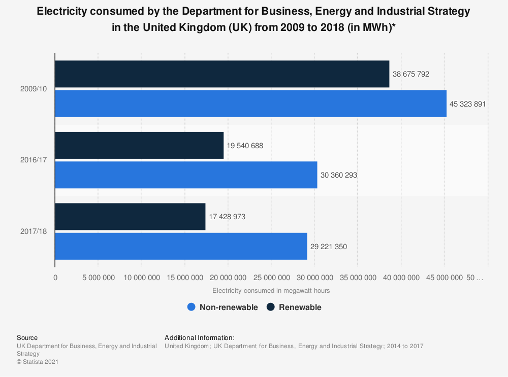 Statistic: Electricity consumed by the Department for Business, Energy and Industrial Strategy in the United Kingdom (UK) from 2009 to 2018 (in MWh)* | Statista