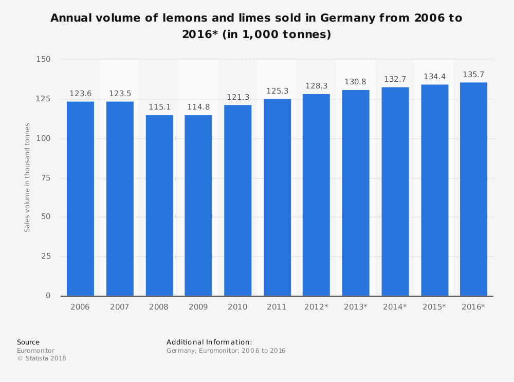 Statistic: Annual volume of lemons and limes sold in Germany from 2006 to 2016* (in 1,000 tonnes) | Statista