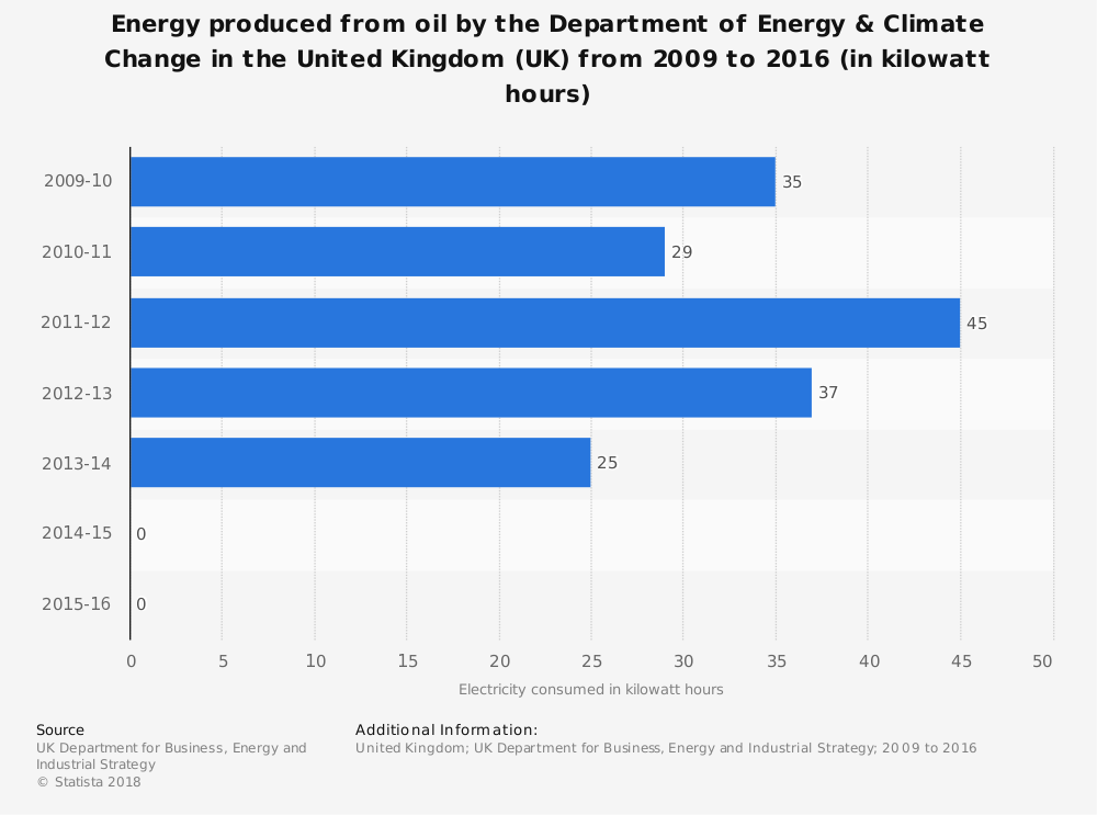 Statistic: Energy produced from oil by the Department of Energy & Climate Change in the United Kingdom (UK) from 2009 to 2016 (in kilowatt hours) | Statista