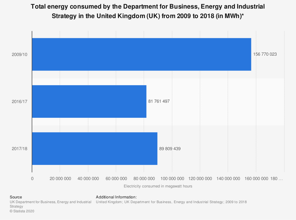 Statistic: Total energy consumed by the  Department for Business, Energy and Industrial Strategy in the United Kingdom (UK)  from 2009 to 2018 (in MWh)* | Statista