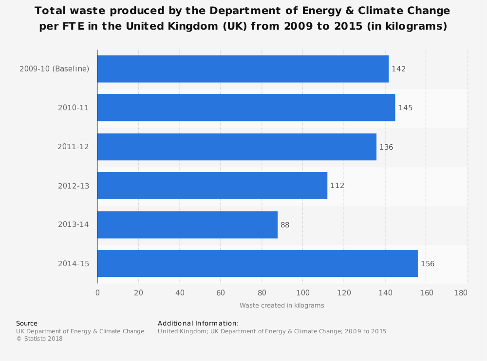 Statistic: Total waste produced by the Department of Energy & Climate Change per FTE in the United Kingdom (UK) from 2009 to 2015 (in kilograms) | Statista