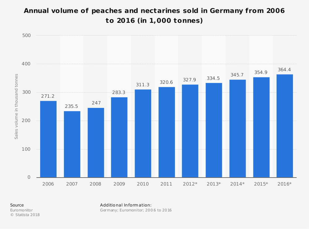 Statistic: Annual volume of peaches and nectarines sold in Germany from 2006 to 2016 (in 1,000 tonnes) | Statista