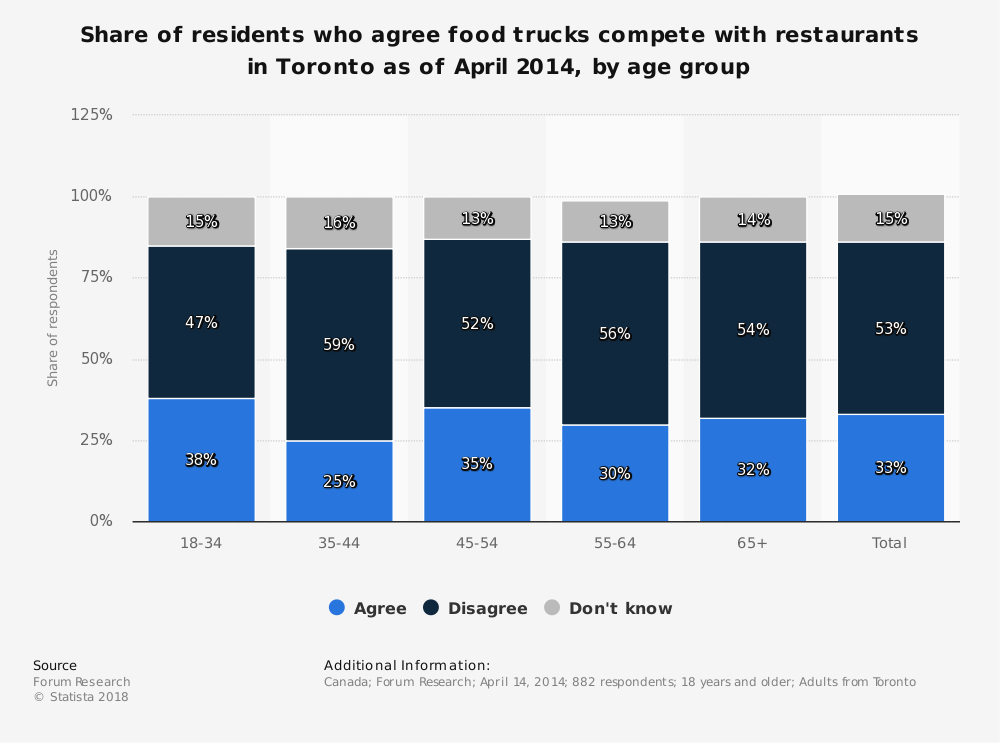 Statistic: Share of residents who agree food trucks compete with restaurants in Toronto as of April 2014, by age group   | Statista
