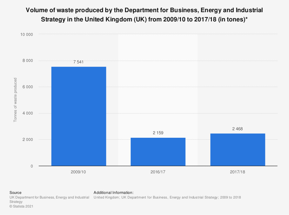 Statistic: Volume of waste produced by the Department for Business, Energy and Industrial Strategy in the United Kingdom (UK) from 2009/10 to 2017/18 (in tones)* | Statista