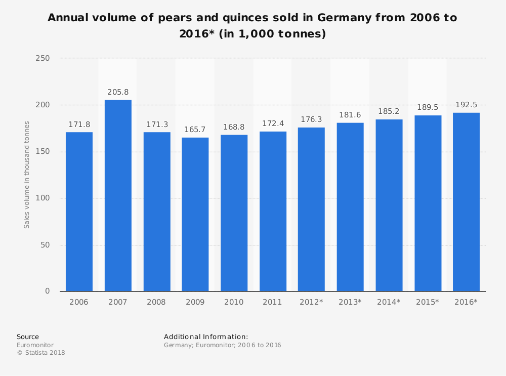 Statistic: Annual volume of pears and quinces sold in Germany from 2006 to 2016* (in 1,000 tonnes) | Statista
