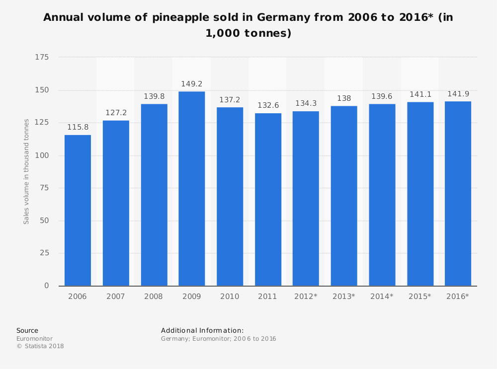 Statistic: Annual volume of pineapple sold in Germany from 2006 to 2016* (in 1,000 tonnes) | Statista