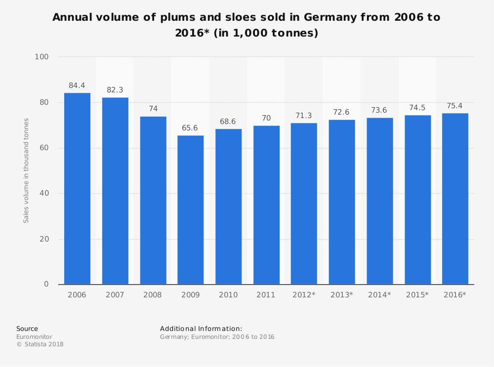 Statistic: Annual volume of plums and sloes sold in Germany from 2006 to 2016* (in 1,000 tonnes) | Statista