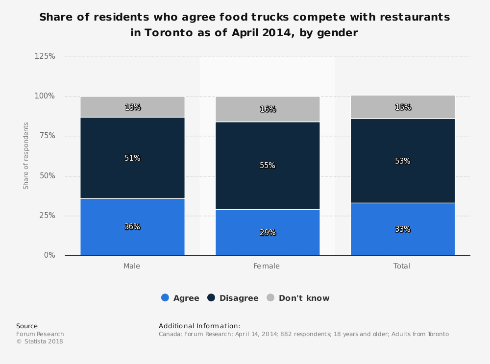 Statistic: Share of residents who agree food trucks compete with restaurants in Toronto as of April 2014, by gender | Statista
