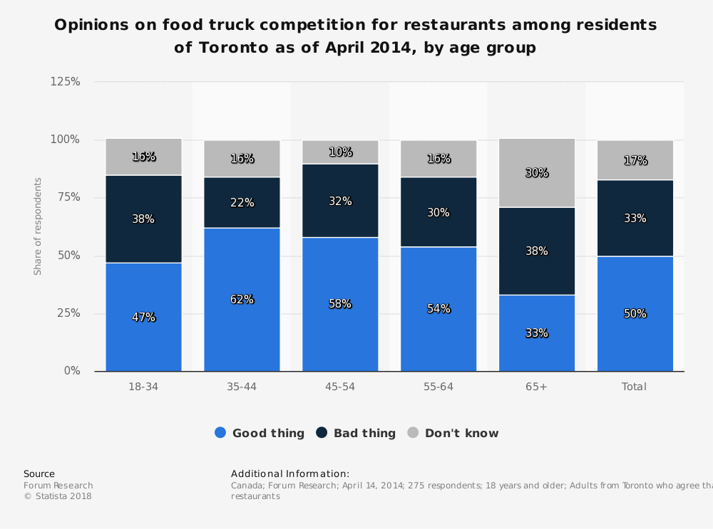 Statistic: Opinions on food truck competition for restaurants among residents of Toronto as of April 2014, by age group | Statista