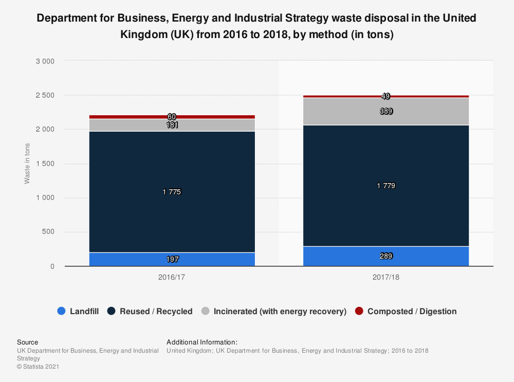 Statistic: Department for Business, Energy and Industrial Strategy waste disposal in the United Kingdom (UK)  from 2016 to 2018, by method (in tons)   Statista