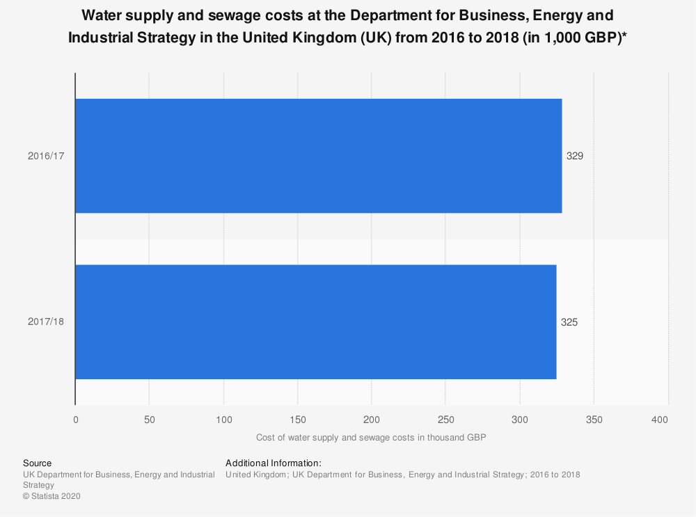 Statistic: Water supply and sewage costs at the Department for Business, Energy and Industrial Strategy in the United Kingdom (UK)  from 2016 to 2018 (in 1,000 GBP)* | Statista
