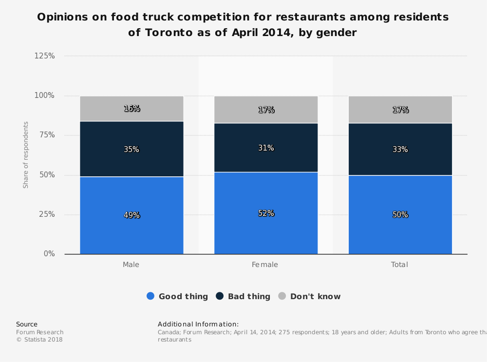 Statistic: Opinions on food truck competition for restaurants among residents of Toronto as of April 2014, by gender | Statista