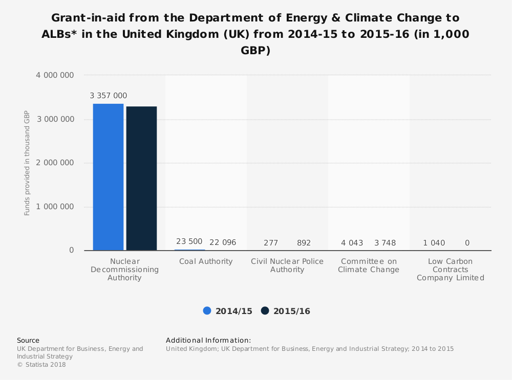 Statistic: Grant-in-aid from the Department of Energy & Climate Change to ALBs* in the United Kingdom (UK)  from 2014-15 to 2015-16 (in 1,000 GBP) | Statista