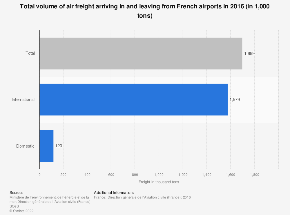Statistic: Total volume of air freight arriving in and leaving from French airports in 2014 (in 1,000 tons) | Statista