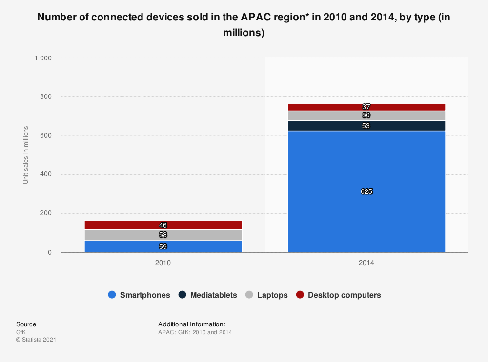 Statistic: Number of connected devices sold in the APAC region* in 2010 and 2014, by type (in millions)   Statista