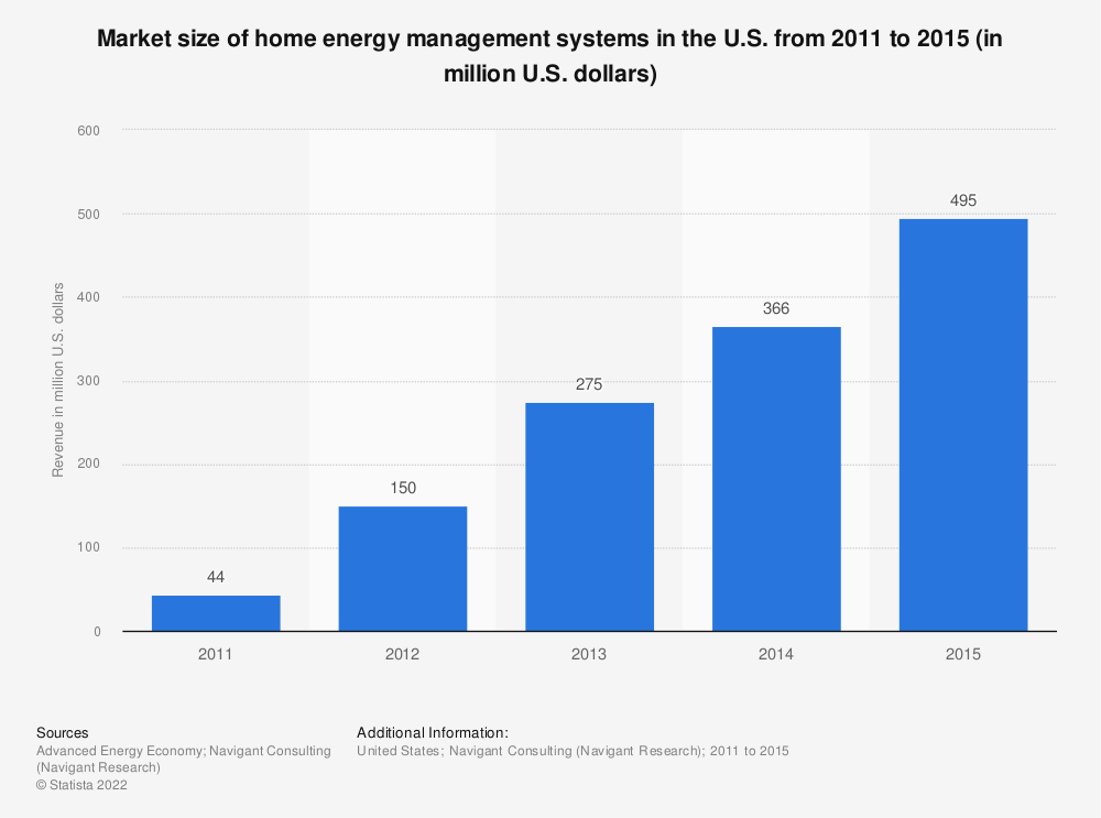 Statistic: Market size of home energy management systems in the U.S. from 2011 to 2015 (in million U.S. dollars) | Statista