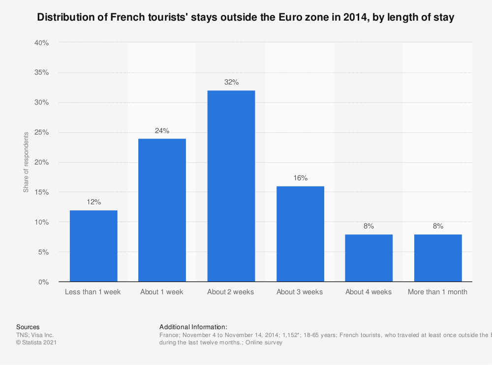 Statistic: Distribution of French tourists' stays outside the Euro zone in 2014, by length of stay   Statista