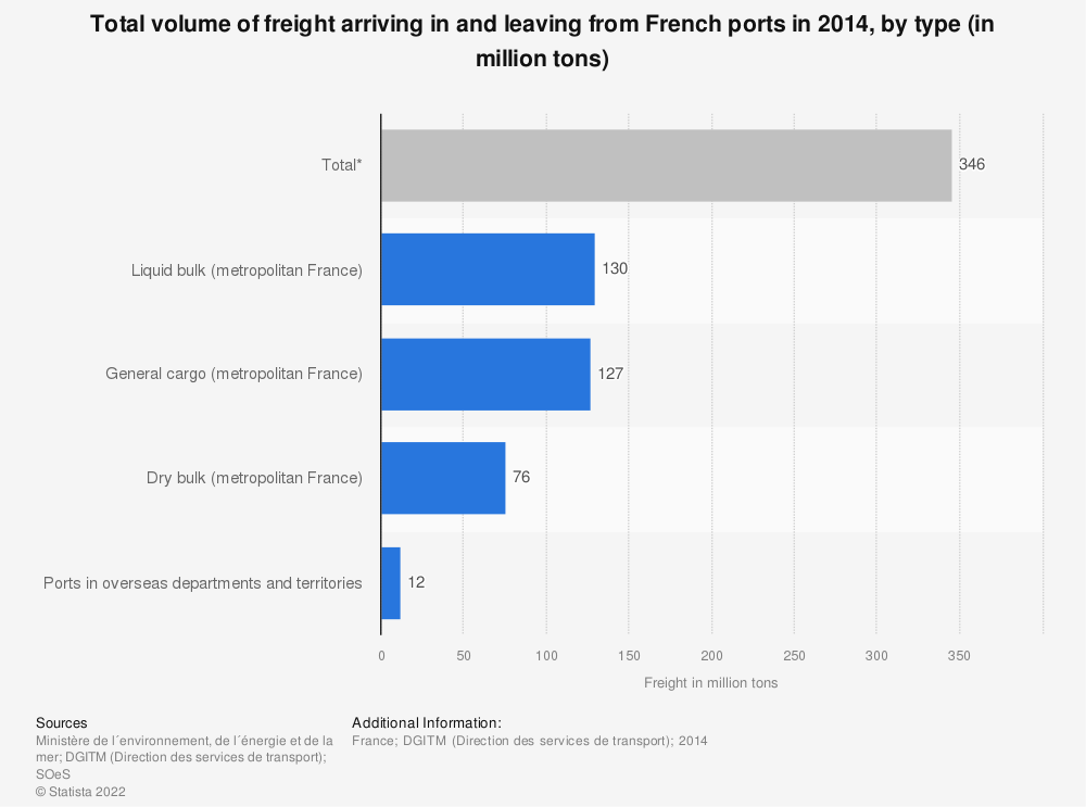 Statistic: Total volume of freight arriving in and leaving from French ports in 2014, by type (in million tons) | Statista