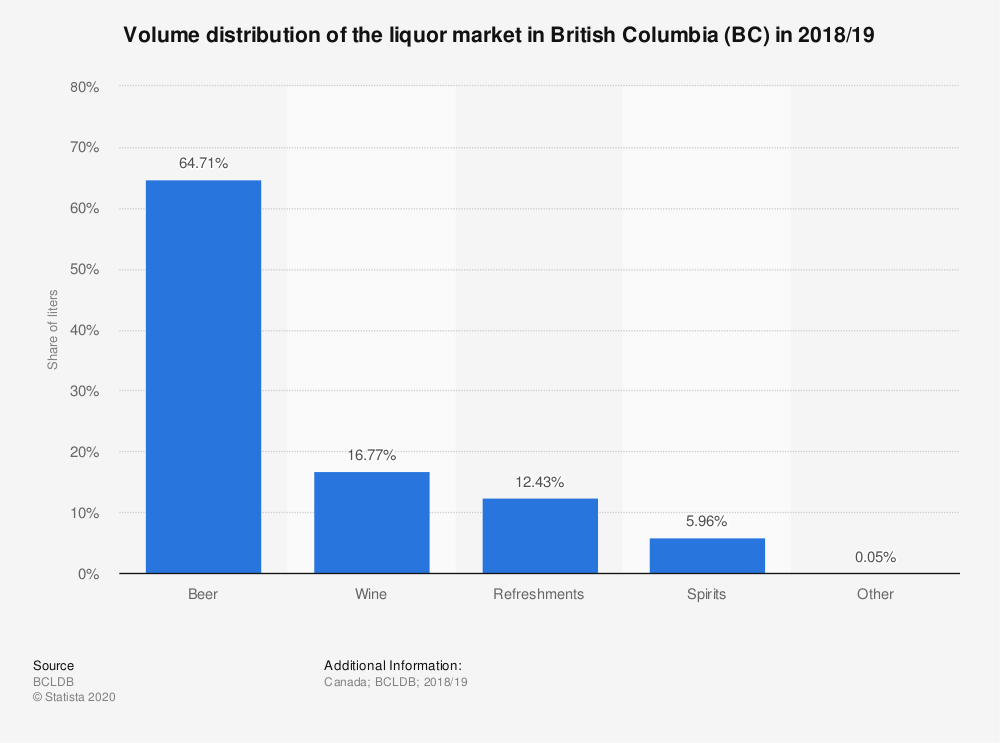 Statistic: Volume distribution of the liquor market in British Columbia (BC) in 2017/18 | Statista