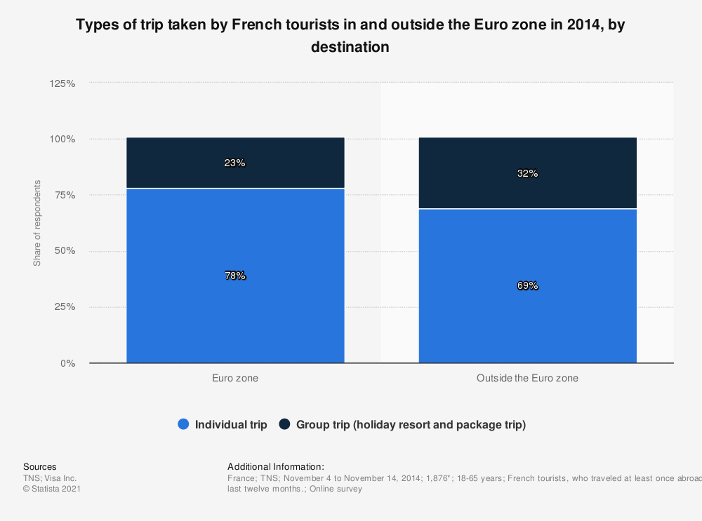 Statistic: Types of trip taken by French tourists in and outside the Euro zone in 2014, by destination | Statista