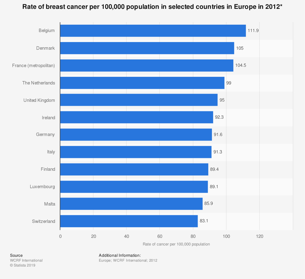 Statistic: Rate of breast cancer per 100,000 population in selected countries in Europe in 2012* | Statista