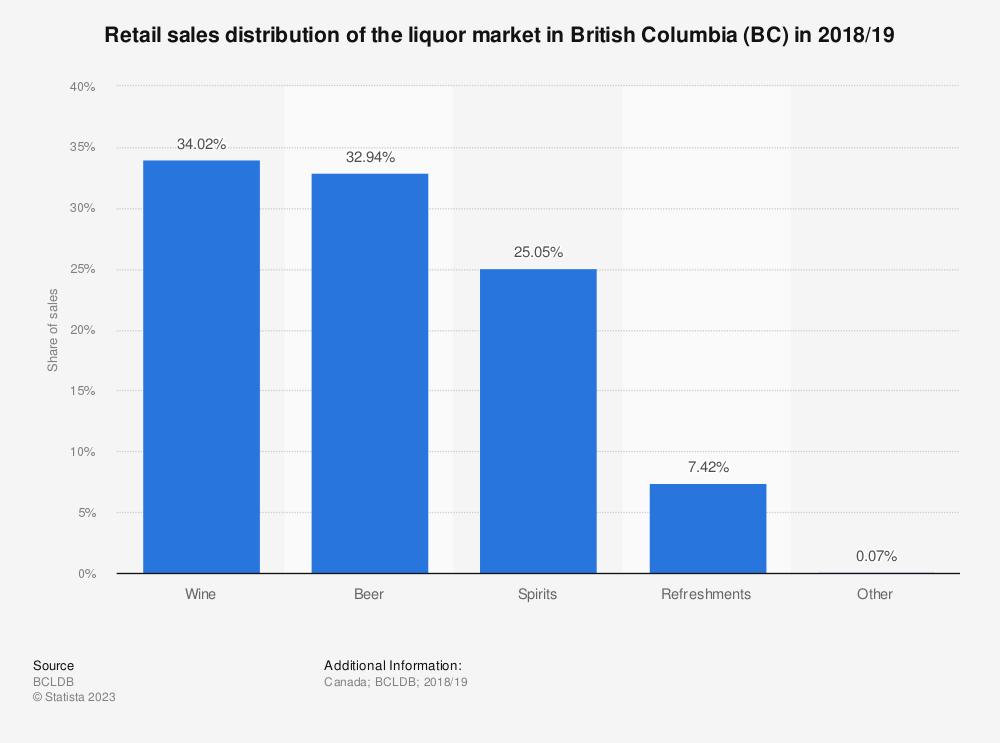 Statistic: Retail sales distribution of the liquor market in British Columbia (BC) in 2018/19 | Statista