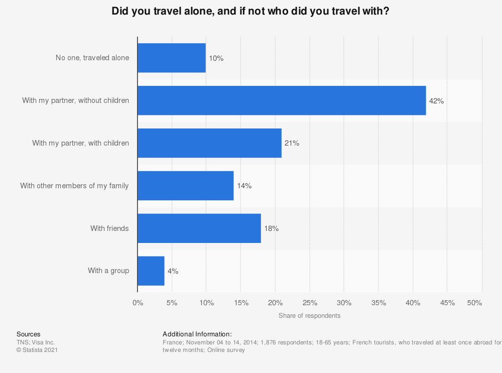 Statistic: Did you travel alone, and if not who did you travel with?   Statista