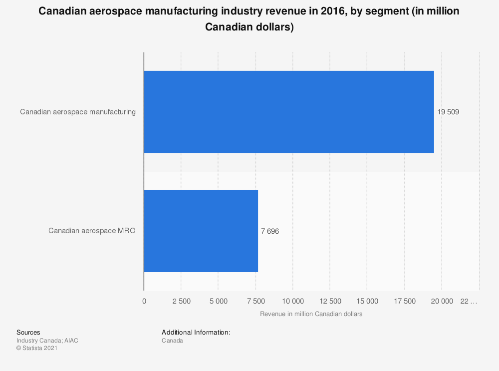 Statistic: Canadian aerospace manufacturing industry revenue in 2016, by segment (in million Canadian dollars) | Statista